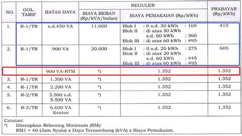 Universal Penghemat Daya Listrik 900 Watt Merah ini ketentuan pencabutan subsidi listrik pln sai bulan mei mendatang top info