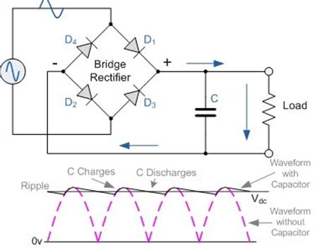 how a diode rectifier works how does a wave bridge rectifier work quora