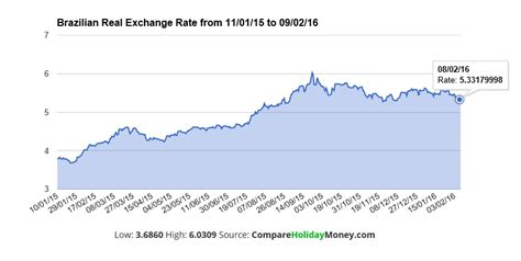 currency converter over time real brazil exchange rate 7 gbp