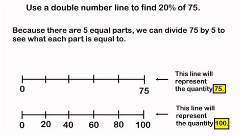 using diagram to find percent finding the percent of a number using a number line