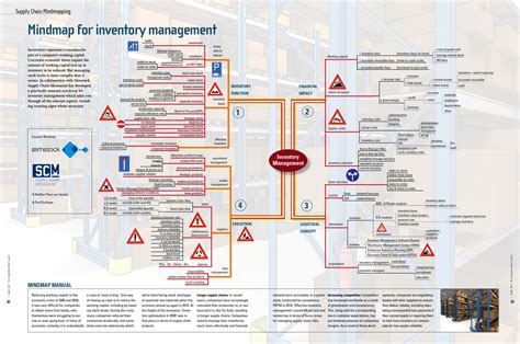 Mind Map For Inventory Management Supply Chain Movement Supply Chain Map Template