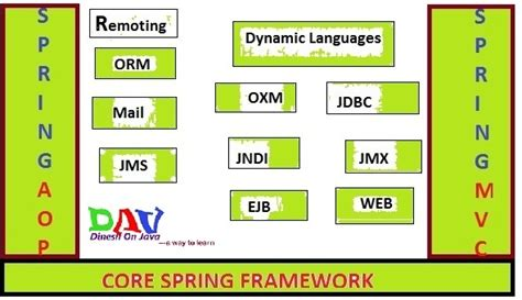 design framework in java which one is easy to learn first among spring or hibernate
