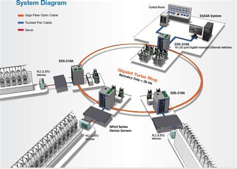backbone network diagram backbone network