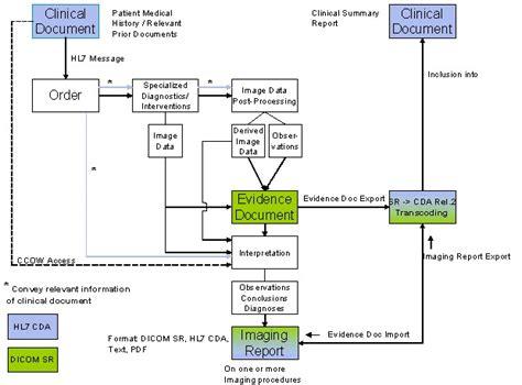dicom workflow file dicom rep strat 20061222 overview jpg ihe wiki