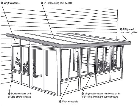 Sunroom Construction Details Scheid Construction Sunrooms