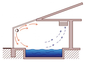 basement ventilation requirements indoor pool ventilation square pools 702 530 7331