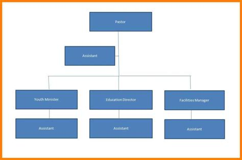 9 Staff Structure Template Phoenix Officeaz Personnel Chart Template