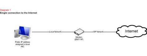 network design different ways of connecting to the