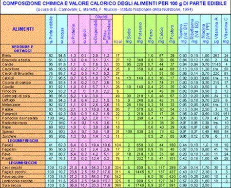 tabella alimenti pdf tabelle alimentari generali