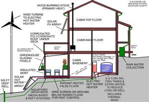Green Home Design Plans by Sustainable House Infographic 308 Tips And Ideas