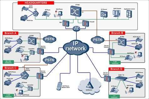 layout of telephone network voip network diagram 20 wiring diagram images wiring