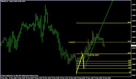 123 pattern v6 download 1 2 3 pattern trading forex system forex strategies