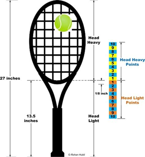 head tennis swing style chart a tennis player s diary racquet maneuverability swing weight balance point
