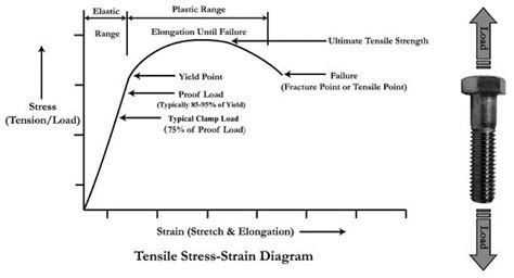 stress strain diagram and explanation bolted joint design fastenal