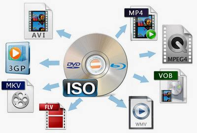 normal video format dvd player resolved the handy solutions on how to play iso files on pc