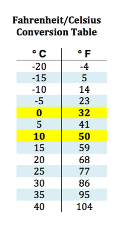 Fahrenheit Celsius Table by The Easy Way To Convert Between Celsius And Fahrenheit