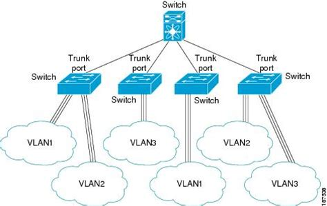 what is a port cisco nexus 5000 series nx os software configuration guide