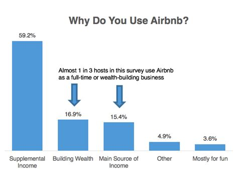 airbnb profit will real estate investors take over airbnb