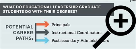 Educational Leadership Doctoral Programs by Educational Leadership Doctorate Schools In Chicago