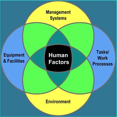 Human Factor human factors midland engineering