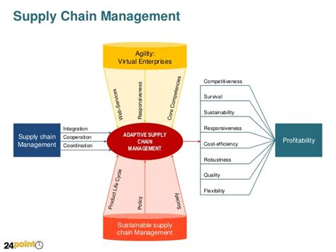 Supply Chain Management Mba Utk by Value Chain Diagram For Editable Ppt Slides
