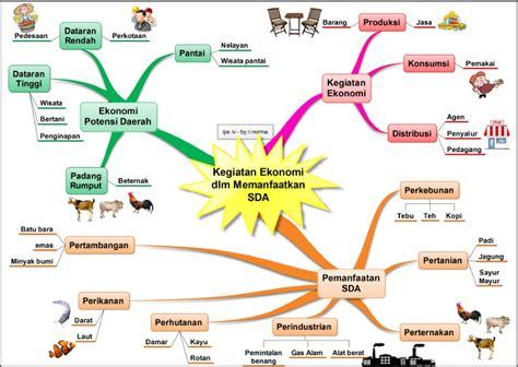 Ekonomi Sumber Daya Alam Dan Lingkungansuparmoko Bpfe diary digital