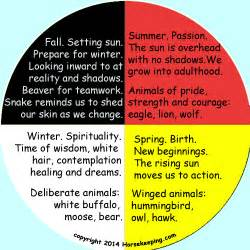 medicine wheel colors authentic american medicine wheels