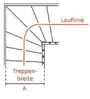 lauflinie gewendelte treppe planungstipps www baveg de individuelle treppen