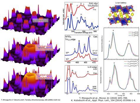 experiment design resolution research nano materials design laboratory nmdl