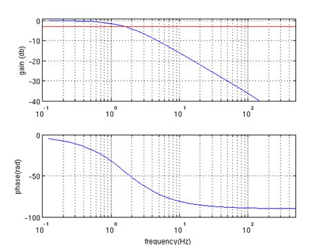 high pass filter matlab code image processing matlab digital implementation of order analog filter using bilinear transformation