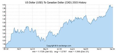 Usd Cad Exchange Rate Historical