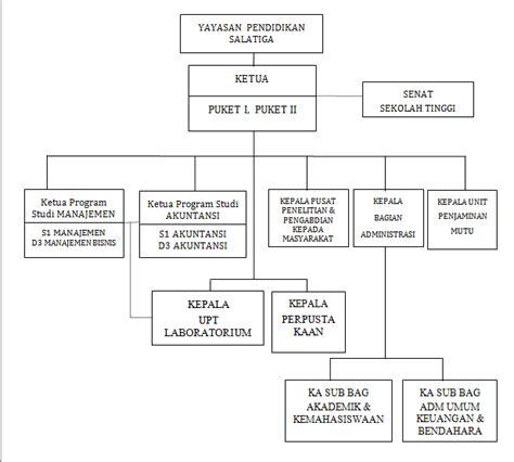 membuat struktur organisasi di php organisasi stie ama salatiga sekolah tinggi ilmu ekonomi