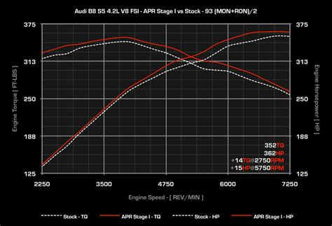 audi s5 power upgrades apr ecu upgrade for the audi s5 4 2l fsi v8