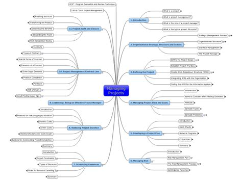 managing projects template managing projects mindmanager mind map template biggerplate