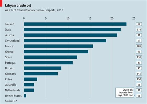Mba In Export Import In Usa by Libyan Relying On Libya The Economist