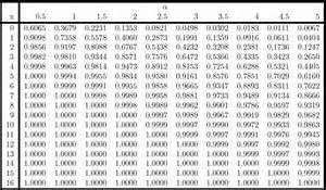 poisson probability table basic math tutor