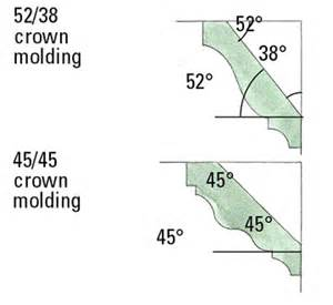 How To Cut Crown Molding Angles For Kitchen Cabinets How Can This Crown Moulding Problem Be Fixed