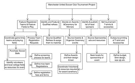 Mba Manchester Basketball by Mba Analysis More Project Management