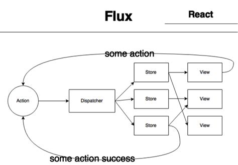 flux diagram react and flux and a redux
