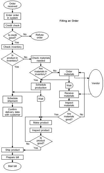 process flow diagram tools decision matrix