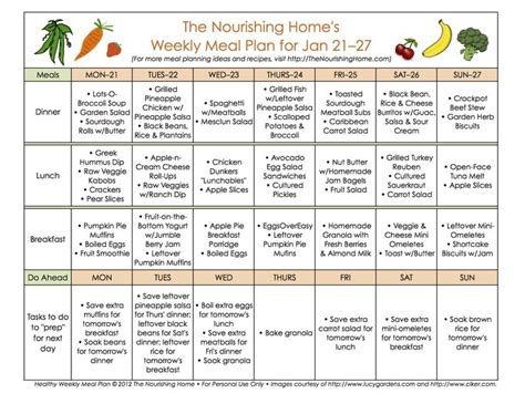Meal Planning Basics For Beginners I Don T Use A Template But I Do Plan Every Meal Plus Diet Plan Template