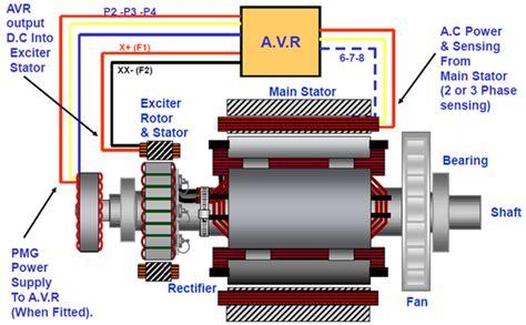 basic principle   diesel generator quora