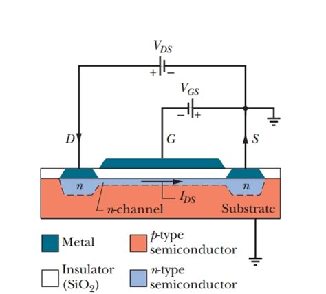 strain engineered mosfets books which mosfet description pictures provided is more