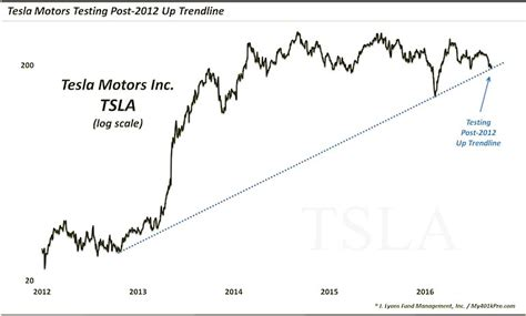 Tesla Motors Stock Quote Tesla Motors Stock Tsla Testing Key Trend Line Support