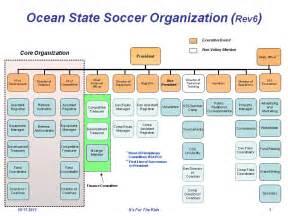bod organization chart ocean state soccer