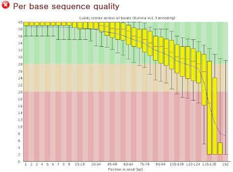 illumina company profile how to evaluate the illumina data quality seqanswers