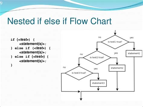 flowchart of if else statement in c nesting of if else statement else if ladder