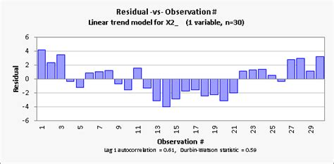 pattern vs a trend linear trend model for forecasting