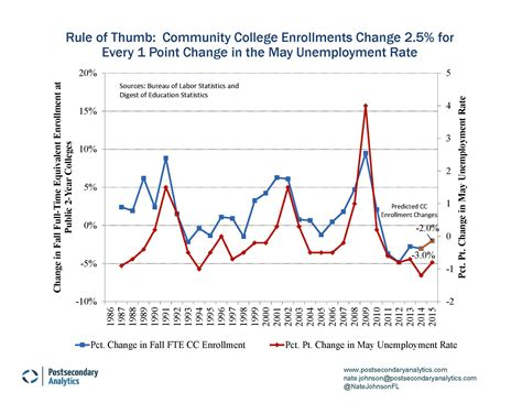 Unemployment In The Us Essay by Unemployment In The Us Essay Bamboodownunder