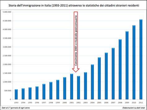 consolati ucraini in italia atlante delle migrazioni storia associazione il nostro